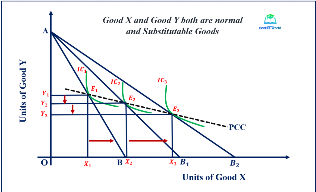 Price Effect and Price Consumption Curve in Case pf Normal Substitute Goods