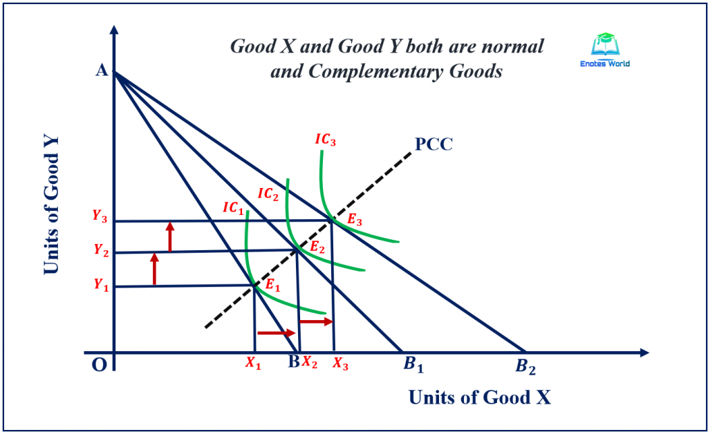Price Effect and Price Consumption Curve in Case of Normal Complementary Goods