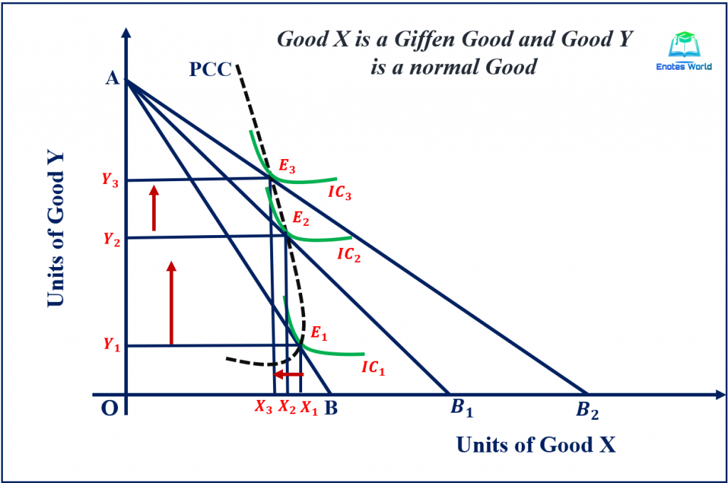 Price Effect and Price Consumption Curve in Case of Giffen Good
