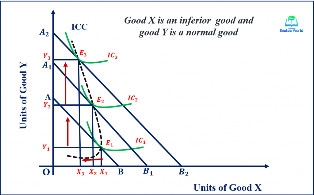 Income Effect and Income Consumption Curve/ Inferior Good (X is inferior Good) Case