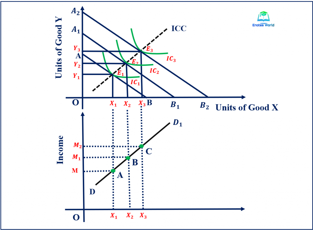 Income Effect and Derivation of the Engel Curve for a Normal Good