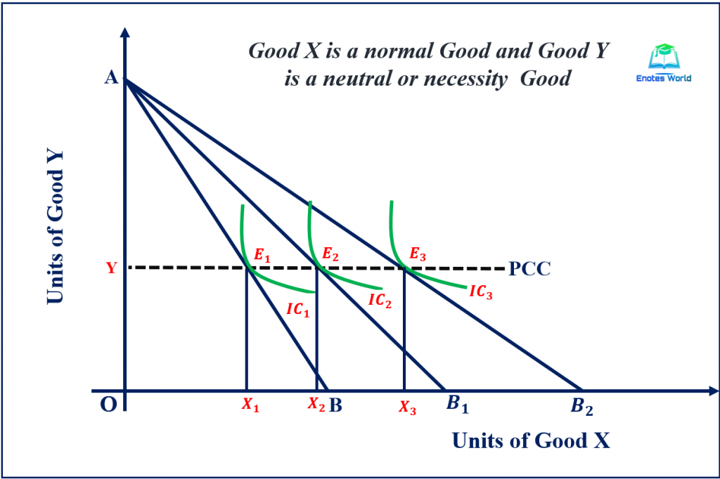 Price Effect and Price Consumption Curve in Case of Necessity Good