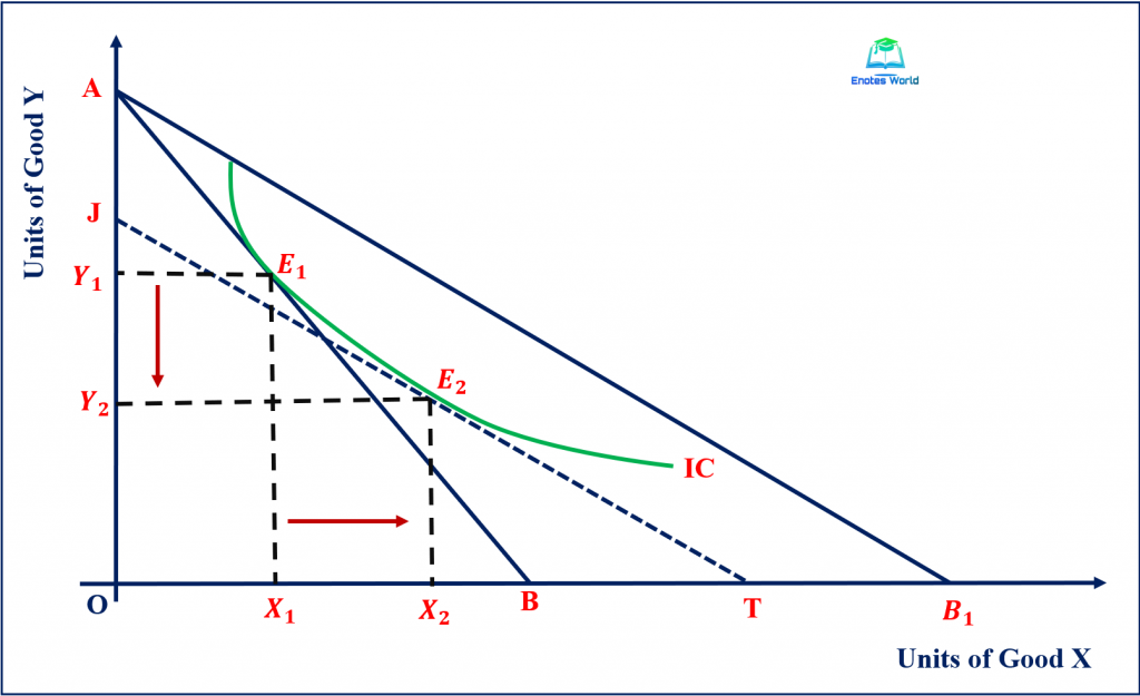 Graphical Presentation of the Substitution Effect