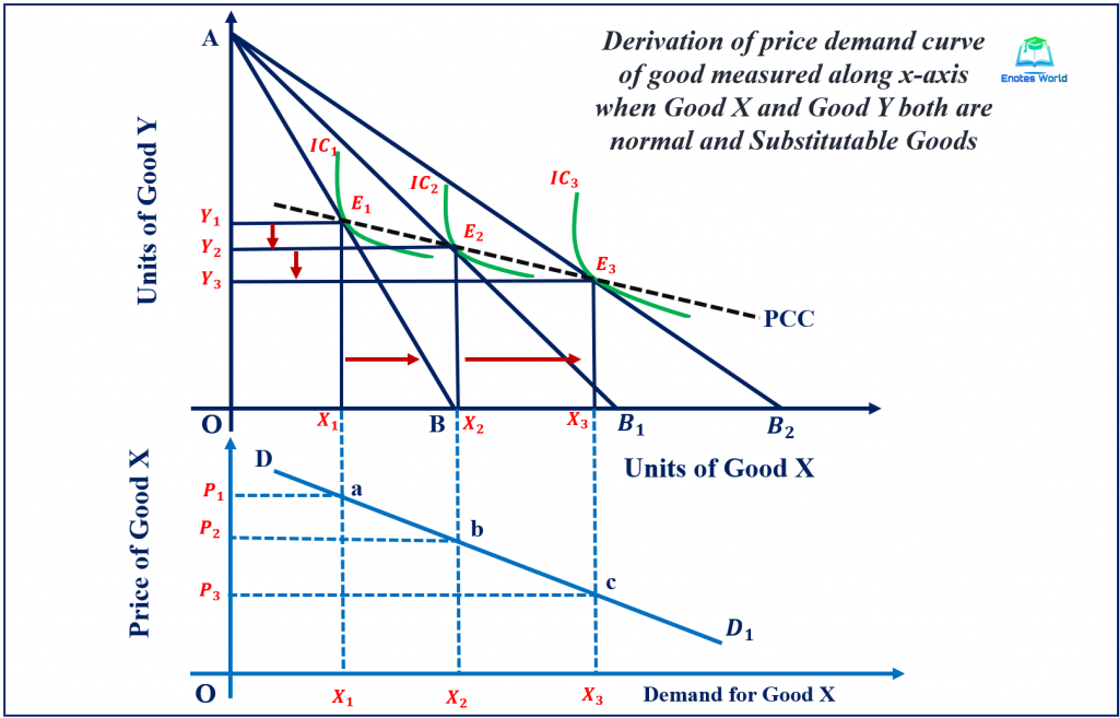 Price Effect and Derivation of Demand Curve/Case of Normal and Substitute Goods