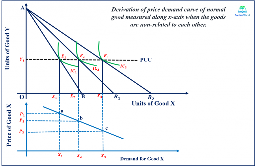 Price Effect and Derivation of Demand Curve/Case of Non-Related Goods