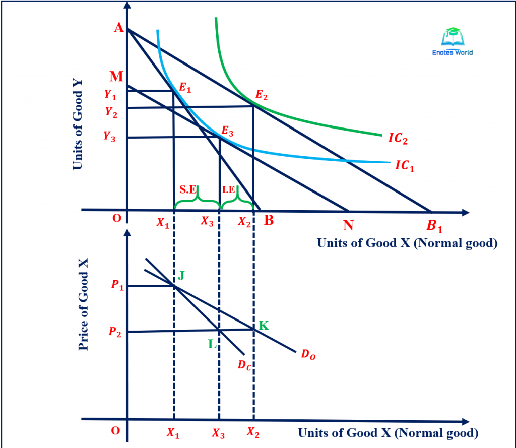 Change in Prices (Fall) and Derivation of Ordinary and Compensated Demand Curve of Normal Good
