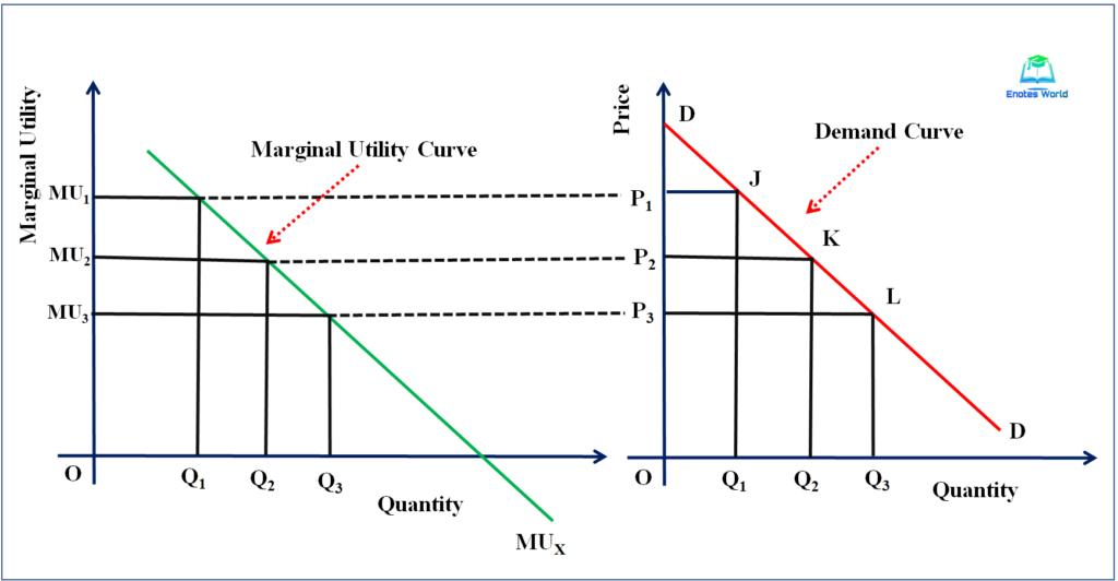 Derivation of Demand Curve under Cardinal Utility Analysis/One commodity case