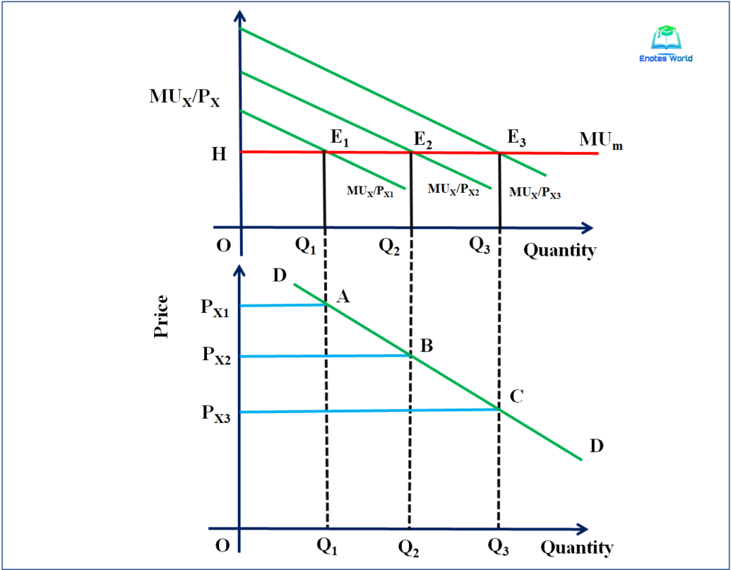 Derivation of Demand Curve under Cardinal Utility Analysis/Two Commodities Case