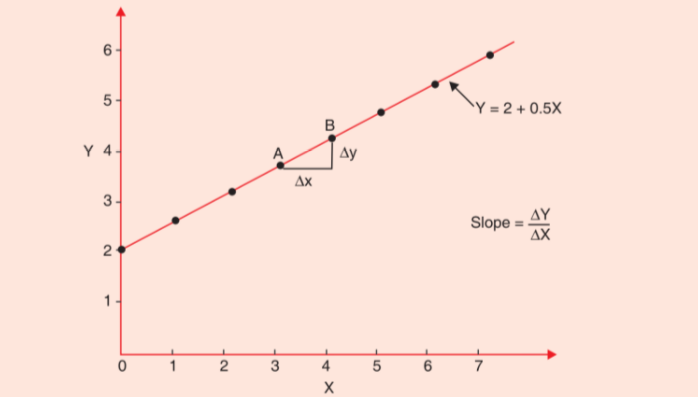 Basic Mathematical Concepts Used in Economics/Slopes of Functions