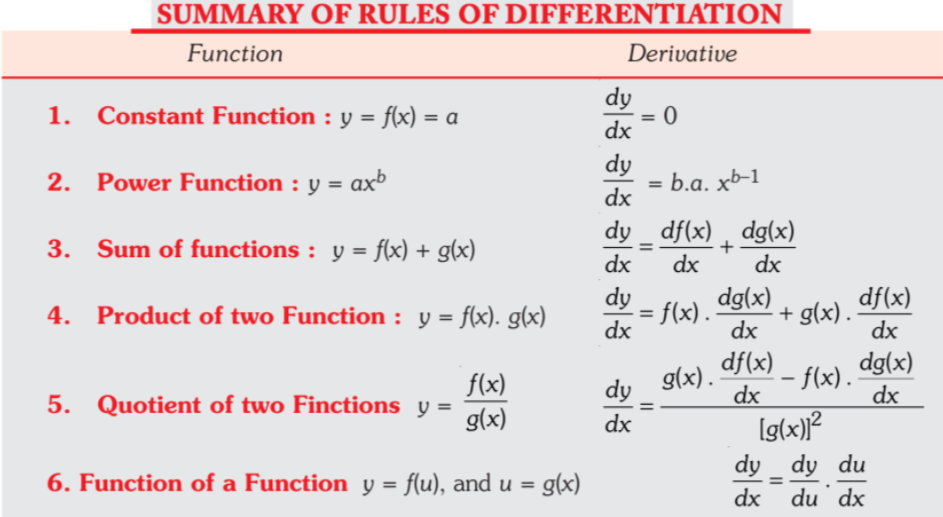 The Concept and Rules of Derivative