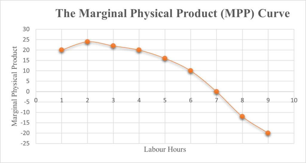Production, Total Product(TP), Average Product(AP), and Marginal Product(MP)