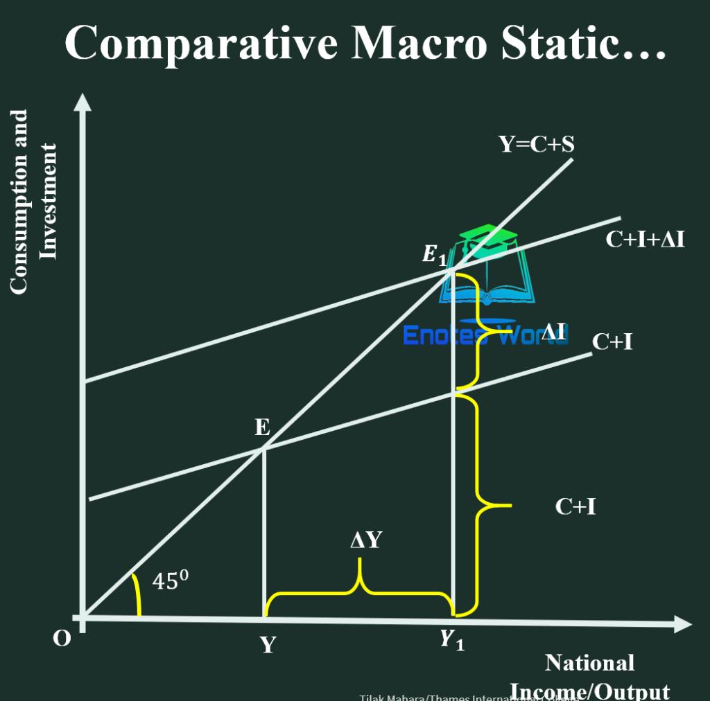 Comparative Macro Static