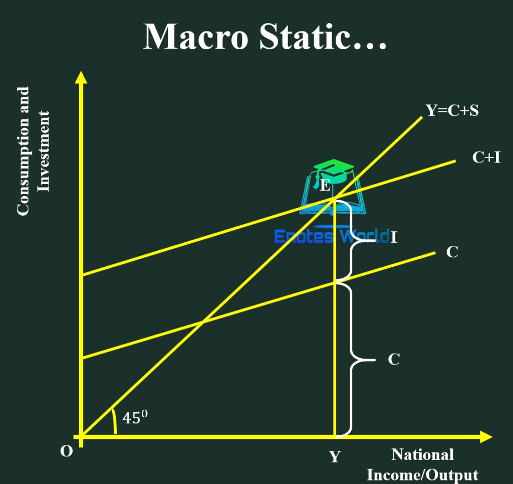 Macro Static